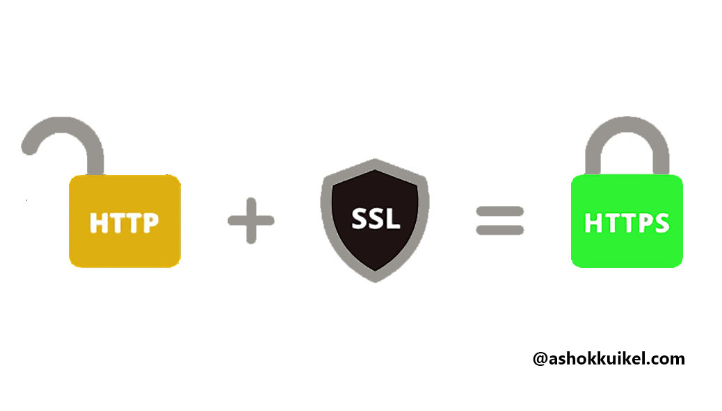 How to Install SSL Certificate in WordPress?